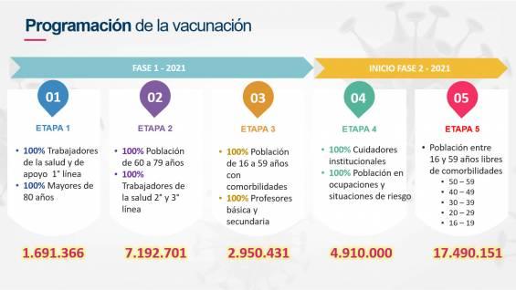 calendrier de vaccination covid