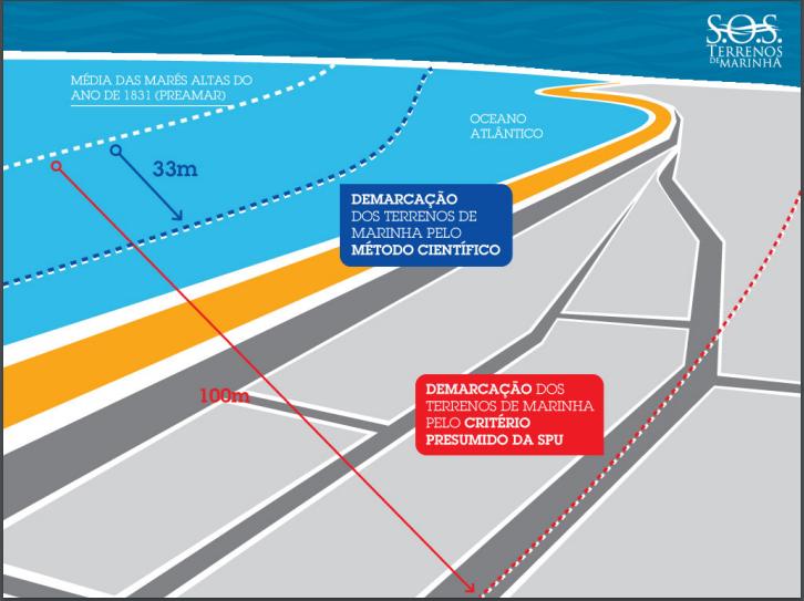 """L'image représente les écarts signalés par le """"Association des SOS des Terres Marines"""", entre l'emplacement de la bande de 33 mètres selon le concept légal et la démarcation faite par le Département fédéral du patrimoine Source: SOS Terínios de Marinha."""