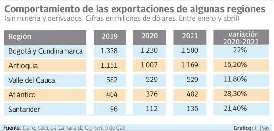 Comportement des exportations de certaines régions